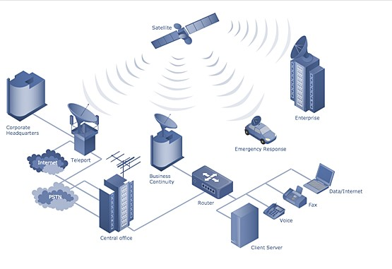 Моделирование телекоммуникационных систем и сетей